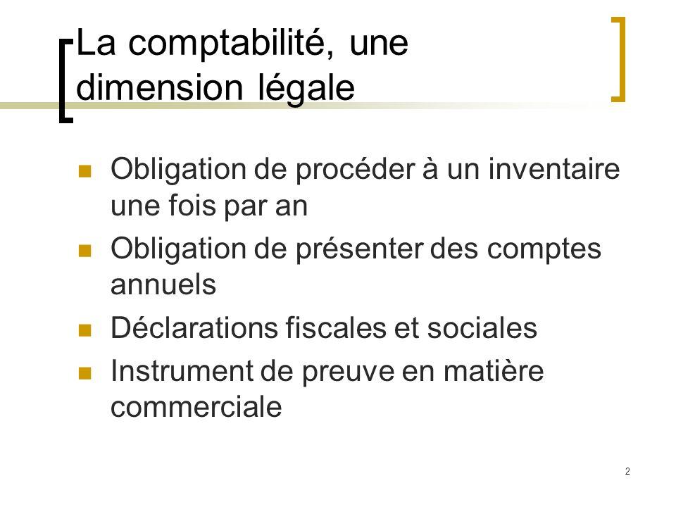 2 La comptabilité, une dimension légale Obligation de procéder à un inventaire une fois par an Obligation de présenter des comptes annuels Déclaration