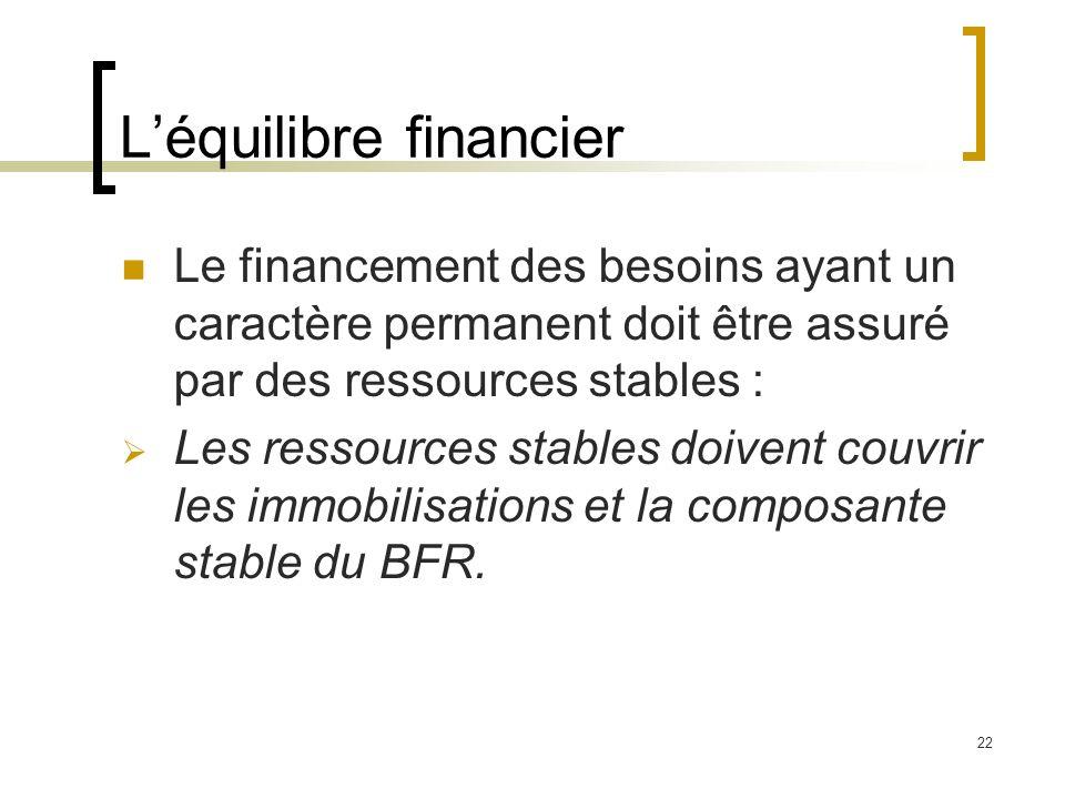 22 Léquilibre financier Le financement des besoins ayant un caractère permanent doit être assuré par des ressources stables : Les ressources stables d