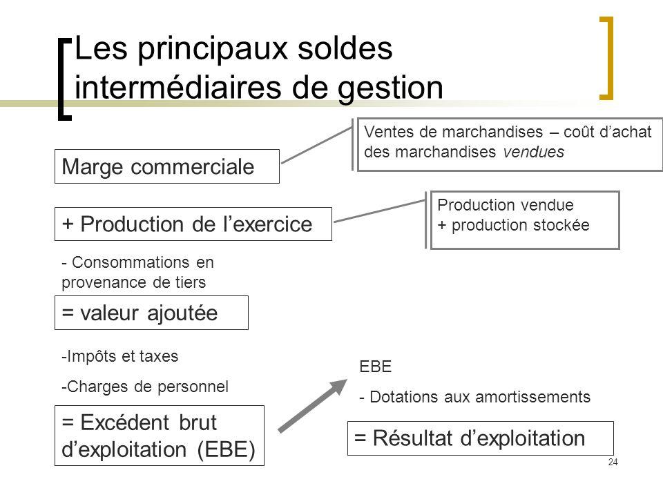 24 Les principaux soldes intermédiaires de gestion Marge commerciale + Production de lexercice = valeur ajoutée = Excédent brut dexploitation (EBE) =