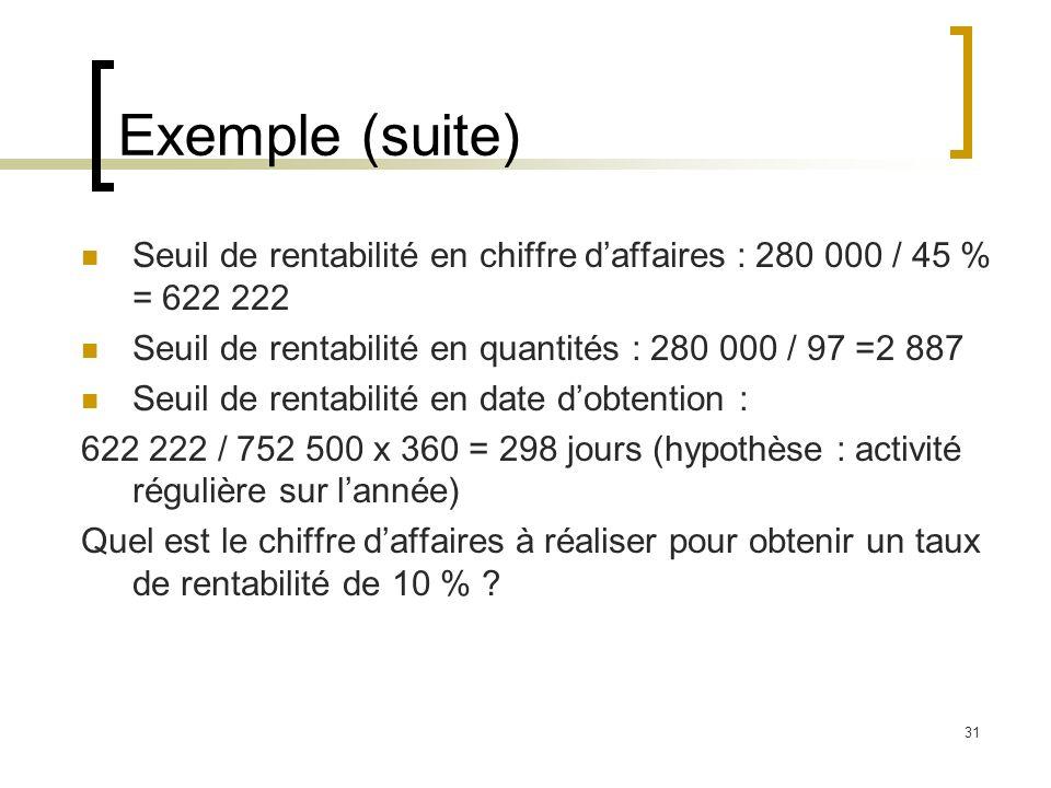31 Exemple (suite) Seuil de rentabilité en chiffre daffaires : 280 000 / 45 % = 622 222 Seuil de rentabilité en quantités : 280 000 / 97 =2 887 Seuil