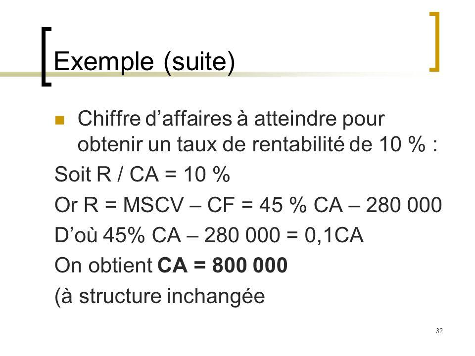 32 Exemple (suite) Chiffre daffaires à atteindre pour obtenir un taux de rentabilité de 10 % : Soit R / CA = 10 % Or R = MSCV – CF = 45 % CA – 280 000