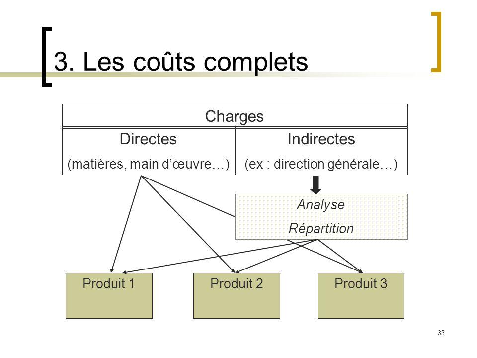 33 3. Les coûts complets Charges Directes (matières, main dœuvre…) Indirectes (ex : direction générale…) Produit 1Produit 2Produit 3 Analyse Répartiti