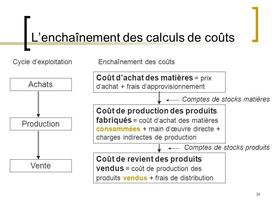 34 Lenchaînement des calculs de coûts Cycle dexploitation Achats Production Vente Enchaînement des coûts Coût dachat des matières = prix dachat + frai