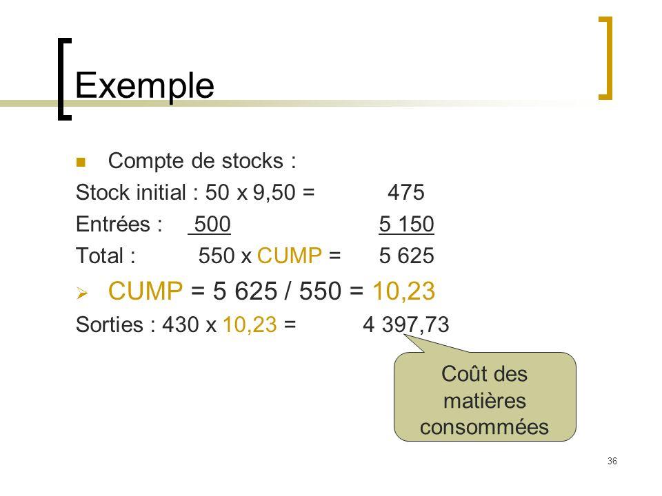 36 Exemple Compte de stocks : Stock initial : 50 x 9,50 =475 Entrées : 5005 150 Total : 550 x CUMP =5 625 CUMP = 5 625 / 550 = 10,23 Sorties : 430 x 10,23 = 4 397,73 Coût des matières consommées