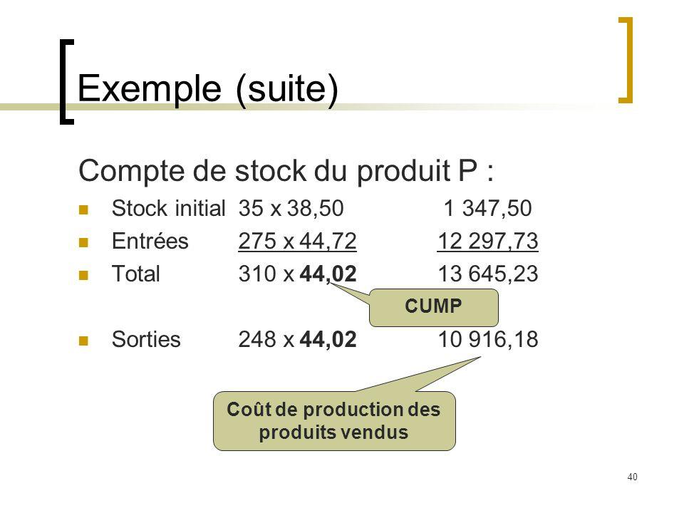 40 Exemple (suite) Compte de stock du produit P : Stock initial 35 x 38,501 347,50 Entrées 275 x 44,7212 297,73 Total 310 x 44,0213 645,23 Sorties248