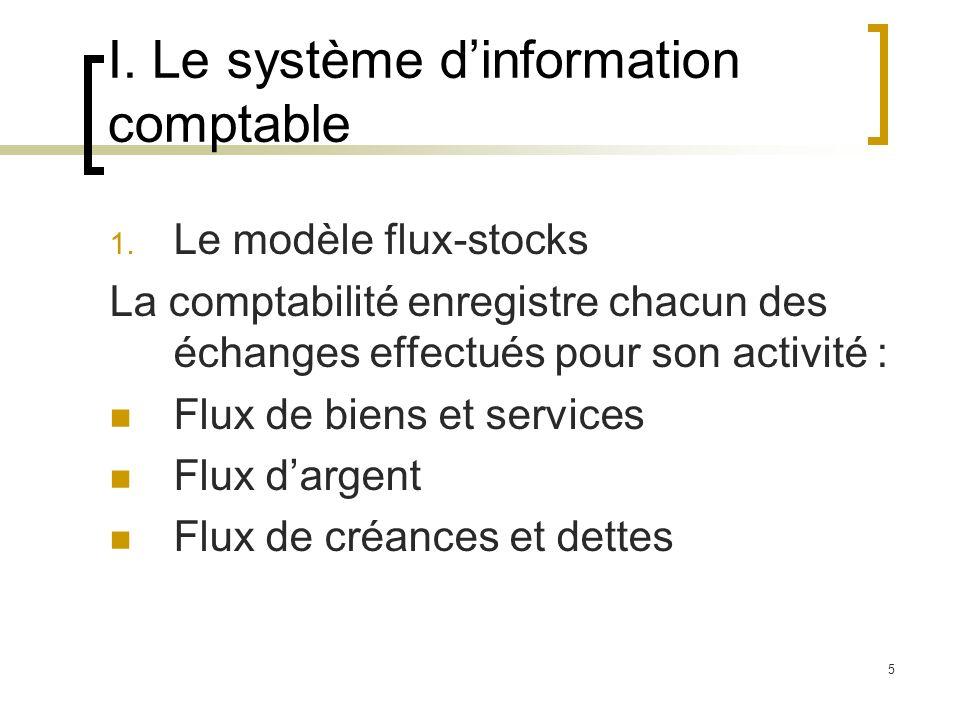5 I. Le système dinformation comptable 1. Le modèle flux-stocks La comptabilité enregistre chacun des échanges effectués pour son activité : Flux de b