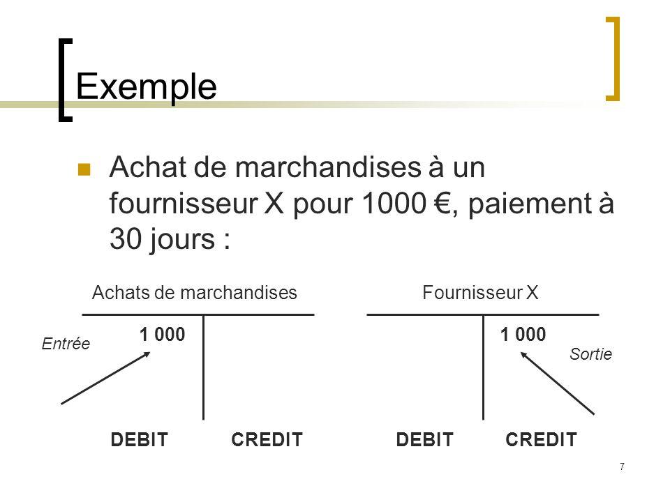 7 Exemple Achat de marchandises à un fournisseur X pour 1000, paiement à 30 jours : Achats de marchandisesFournisseur X DEBIT CREDIT 1 000 Entrée 1 00