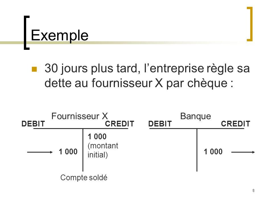 8 Exemple 30 jours plus tard, lentreprise règle sa dette au fournisseur X par chèque : BanqueFournisseur X DEBIT CREDIT 1 000 (montant initial) 1 000