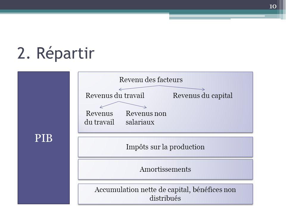 2. Répartir 10 PIB Revenu des facteurs Revenus du travailRevenus du capital Revenus du travail Revenus non salariaux Impôts sur la production Amortiss