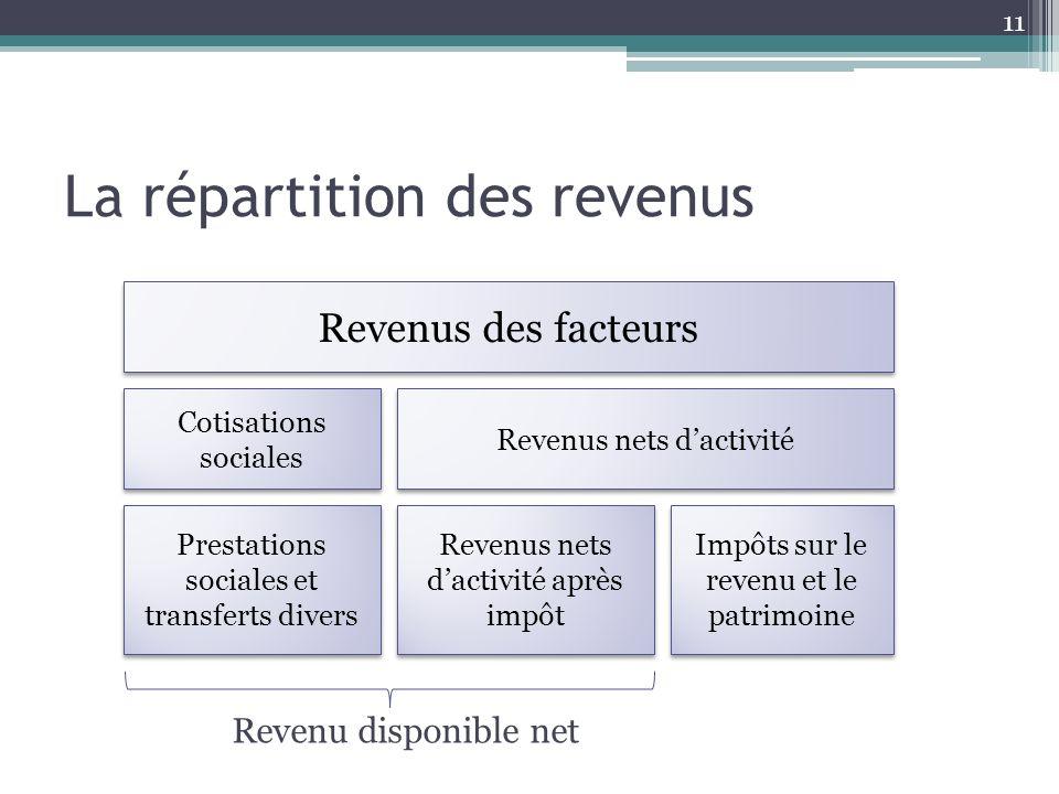 La répartition des revenus 11 Revenus des facteurs Cotisations sociales Prestations sociales et transferts divers Revenus nets dactivité Revenus nets