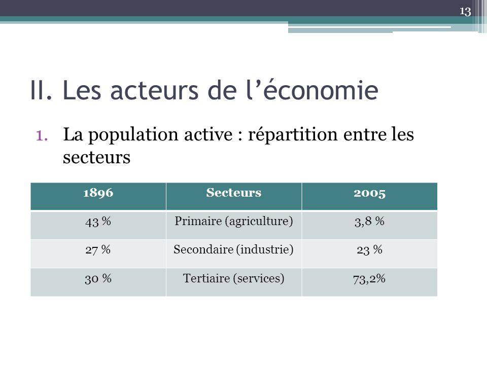 II. Les acteurs de léconomie 1.La population active : répartition entre les secteurs 13 1896Secteurs2005 43 %Primaire (agriculture)3,8 % 27 %Secondair
