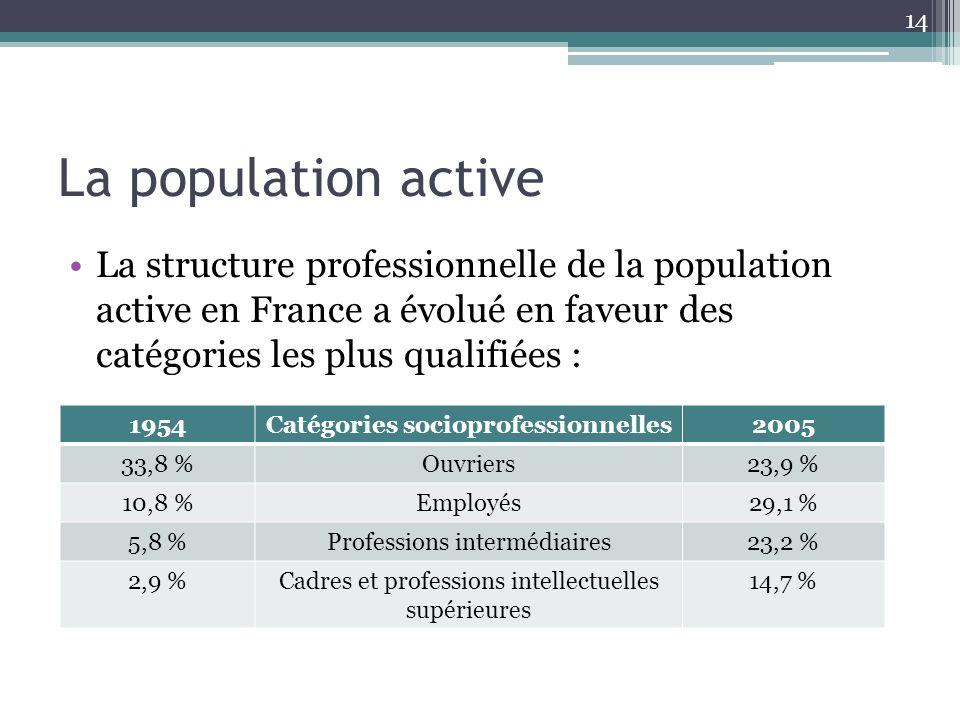 La population active La structure professionnelle de la population active en France a évolué en faveur des catégories les plus qualifiées : 14 1954Cat