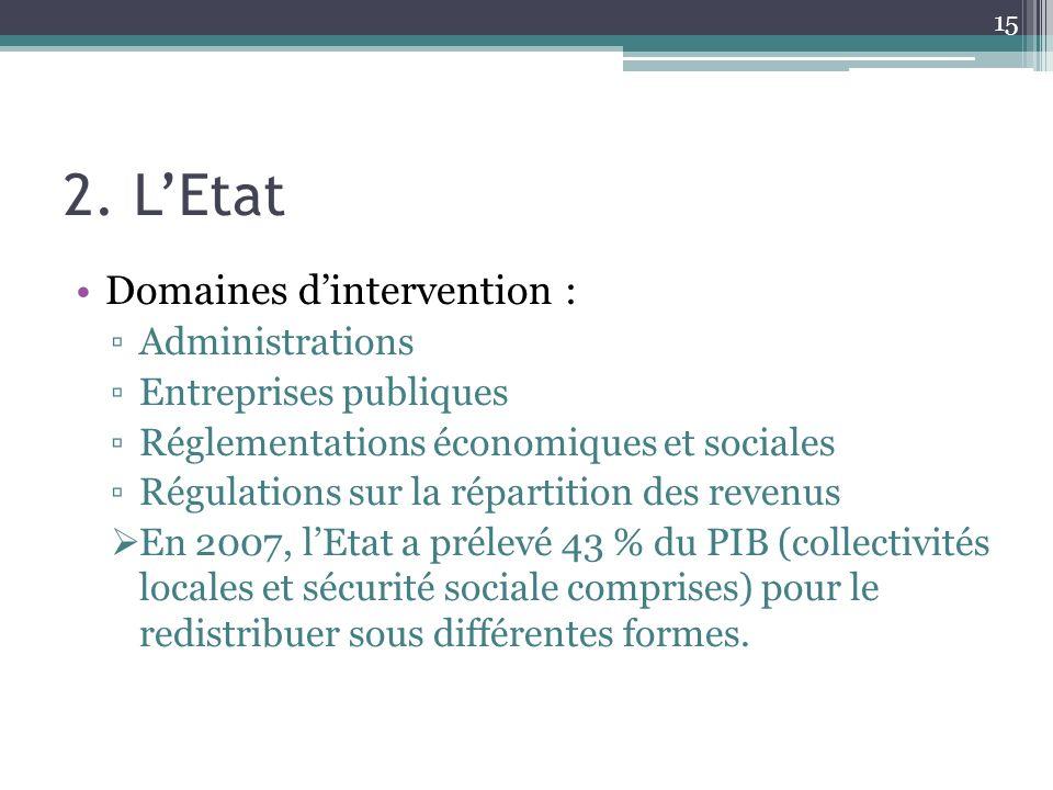 2. LEtat Domaines dintervention : Administrations Entreprises publiques Réglementations économiques et sociales Régulations sur la répartition des rev