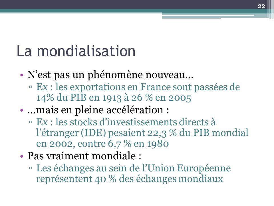 La mondialisation Nest pas un phénomène nouveau… Ex : les exportations en France sont passées de 14% du PIB en 1913 à 26 % en 2005 …mais en pleine acc
