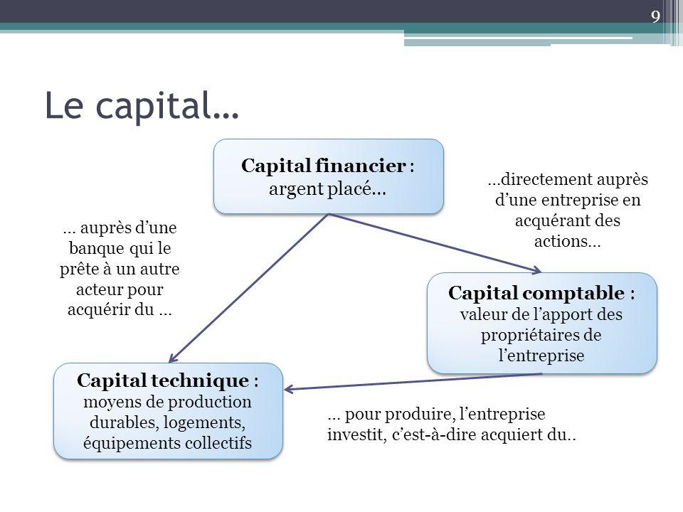Le capital… 9 Capital financier : argent placé… Capital technique : moyens de production durables, logements, équipements collectifs Capital comptable