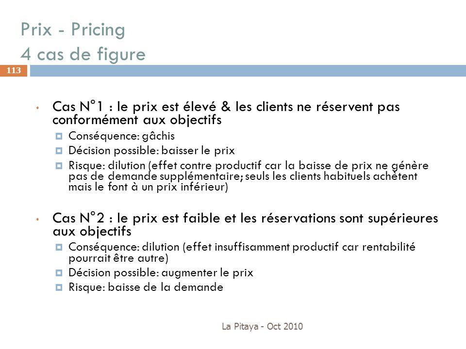 Prix - Pricing 4 cas de figure La Pitaya - Oct 2010 113 Cas N°1 : le prix est élevé & les clients ne réservent pas conformément aux objectifs Conséque