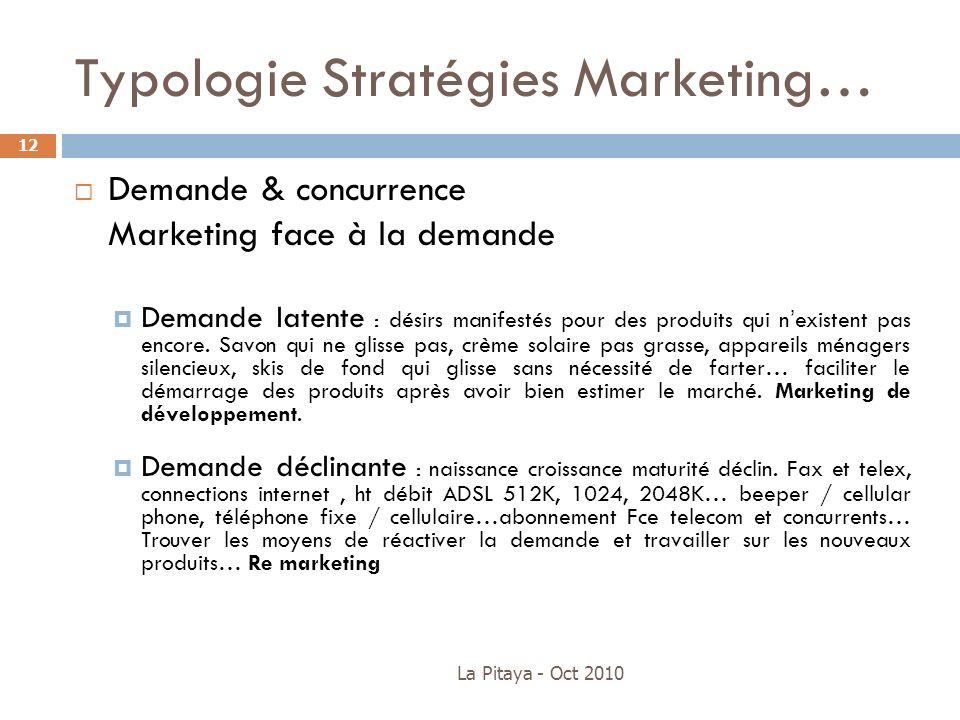 La Pitaya - Oct 2010 12 Demande & concurrence Marketing face à la demande Demande latente : désirs manifestés pour des produits qui nexistent pas enco