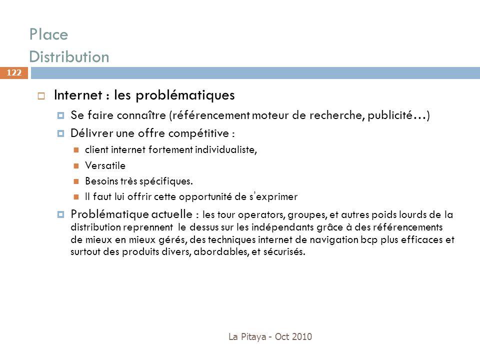 Place Distribution La Pitaya - Oct 2010 122 Internet : les problématiques Se faire connaître (référencement moteur de recherche, publicité…) Délivrer