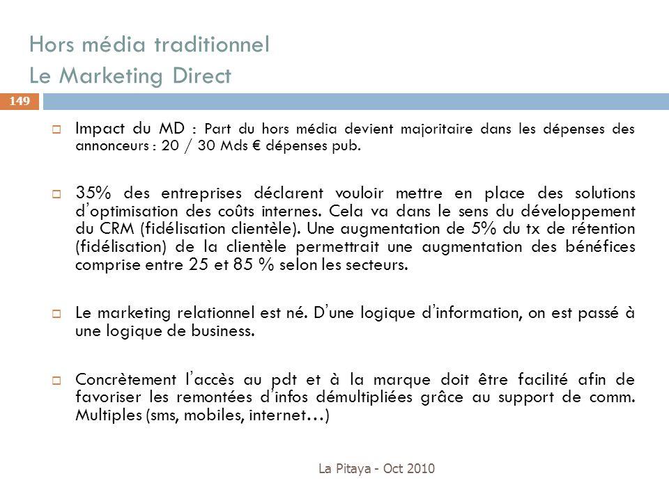 Hors média traditionnel Le Marketing Direct La Pitaya - Oct 2010 149 Impact du MD : Part du hors média devient majoritaire dans les dépenses des annon