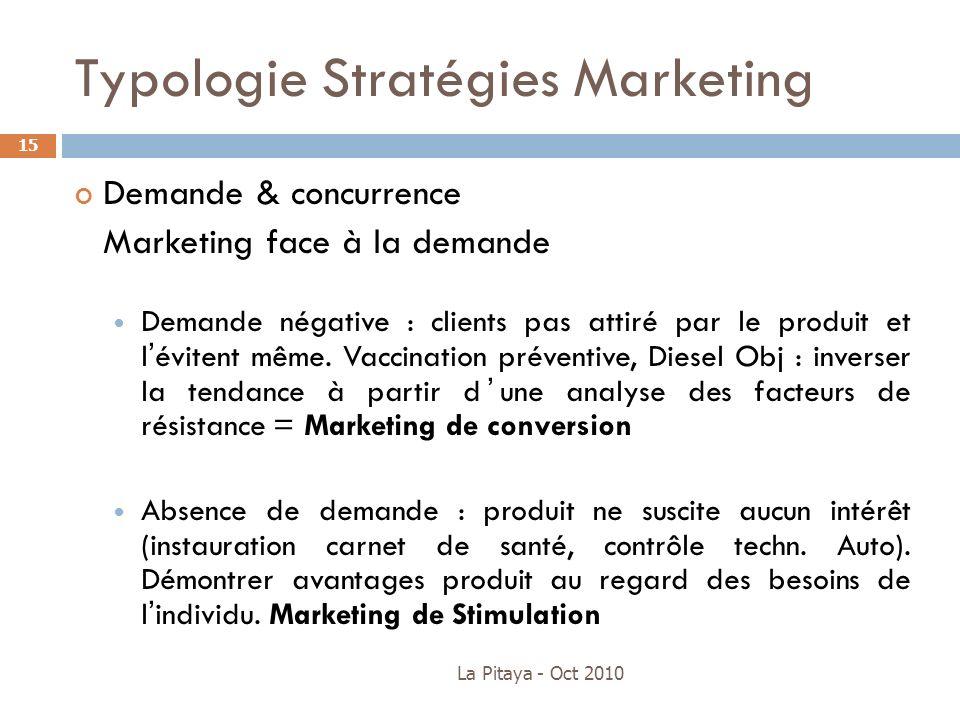La Pitaya - Oct 2010 15 Demande & concurrence Marketing face à la demande Demande négative : clients pas attiré par le produit et lévitent même. Vacci