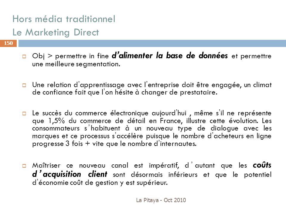 Hors média traditionnel Le Marketing Direct La Pitaya - Oct 2010 150 Obj > permettre in fine dalimenter la base de données et permettre une meilleure