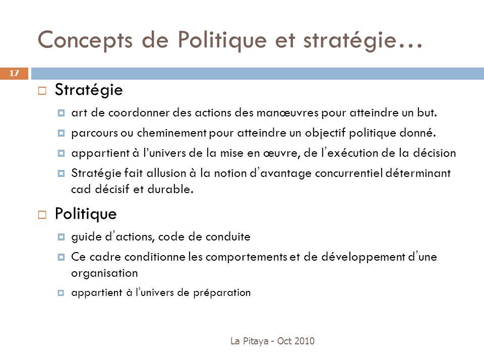 Concepts de Politique et stratégie… La Pitaya - Oct 2010 17 Stratégie art de coordonner des actions des manœuvres pour atteindre un but. parcours ou c