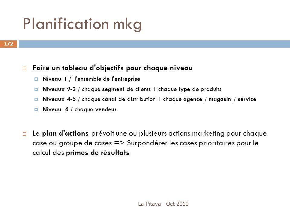 Planification mkg La Pitaya - Oct 2010 172 Faire un tableau d'objectifs pour chaque niveau Niveau 1 / l'ensemble de l'entreprise Niveaux 2-3 / chaque