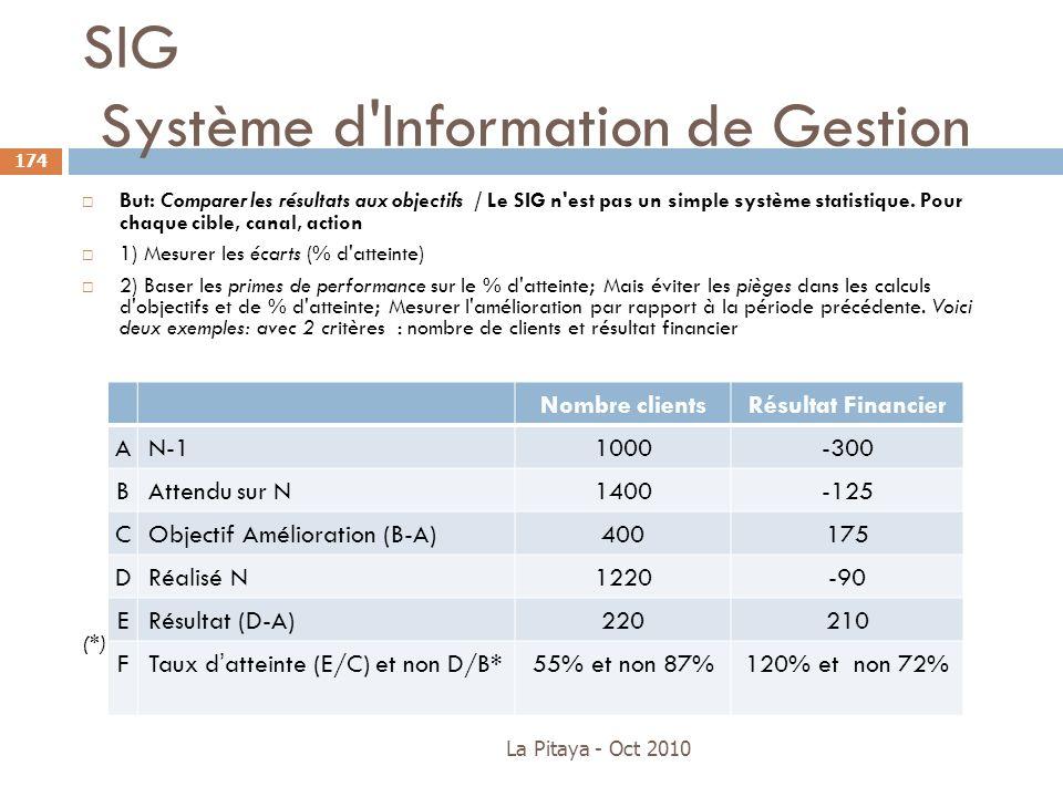 SIG Système d'Information de Gestion La Pitaya - Oct 2010 174 But: Comparer les résultats aux objectifs / Le SIG n'est pas un simple système statistiq