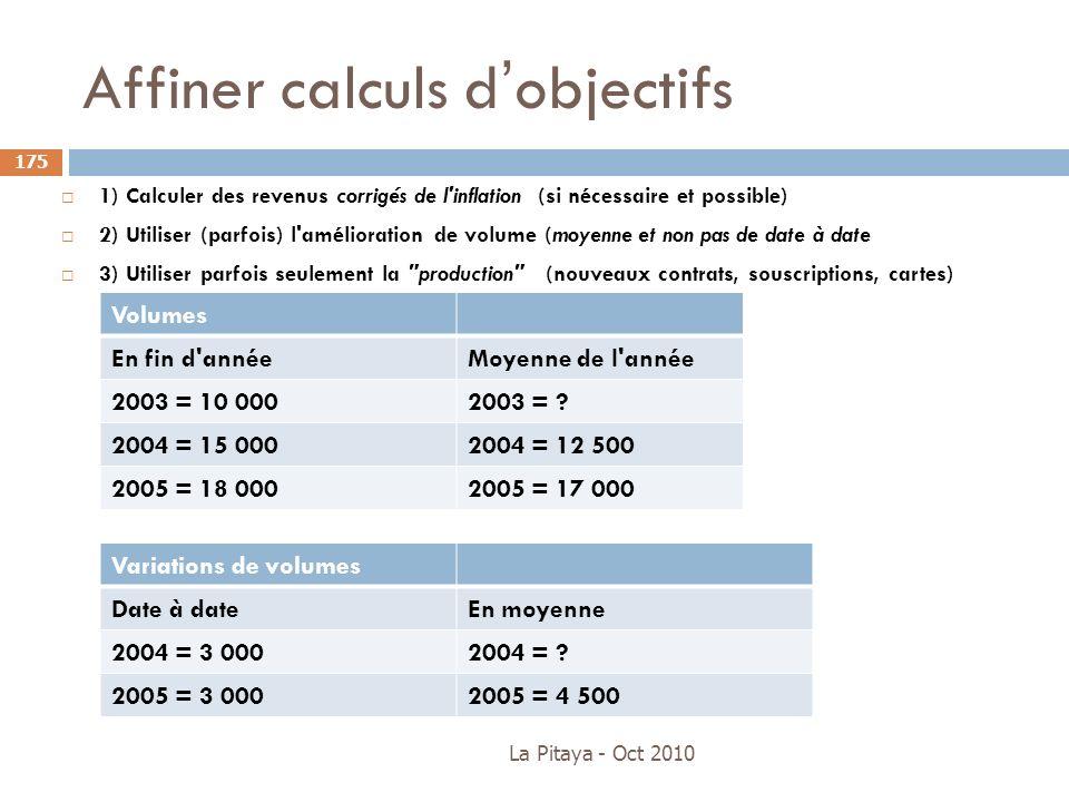 Affiner calculs dobjectifs La Pitaya - Oct 2010 175 1) Calculer des revenus corrigés de l'inflation (si nécessaire et possible) 2) Utiliser (parfois)