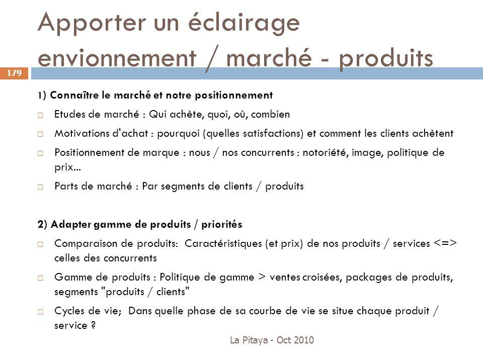 Apporter un éclairage envionnement / marché - produits La Pitaya - Oct 2010 179 1 ) Connaître le marché et notre positionnement Etudes de marché : Qui