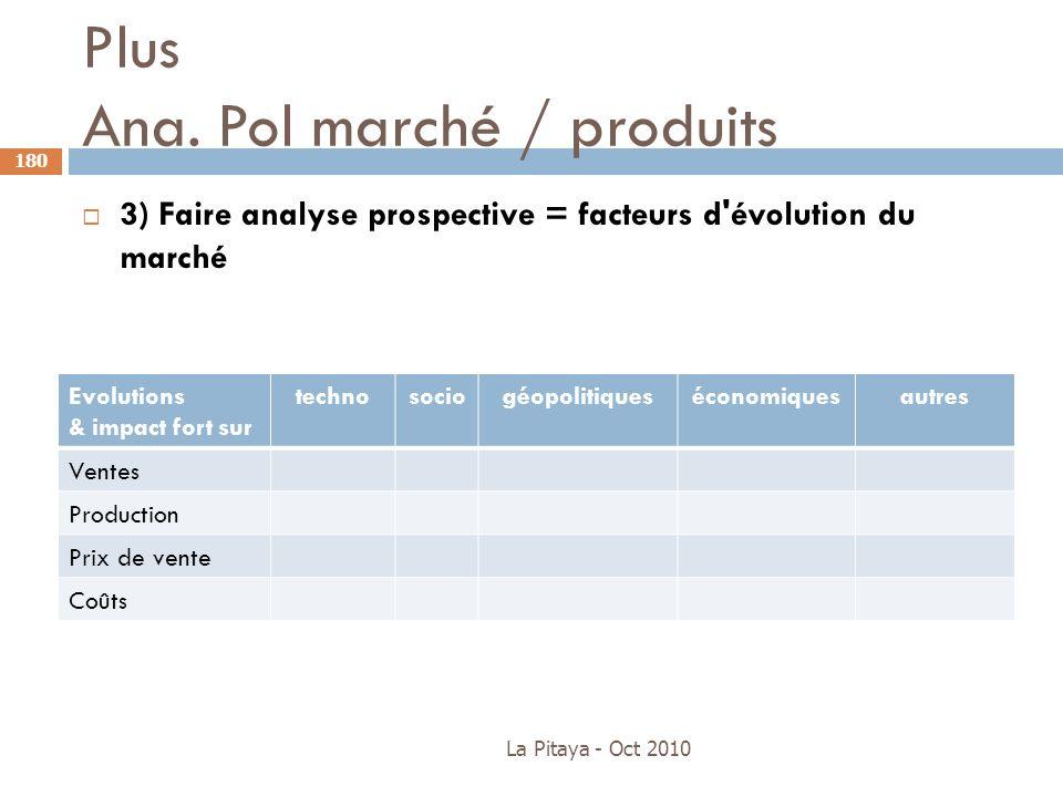 Plus Ana. Pol marché / produits La Pitaya - Oct 2010 180 3) Faire analyse prospective = facteurs d'évolution du marché Evolutions & impact fort sur te