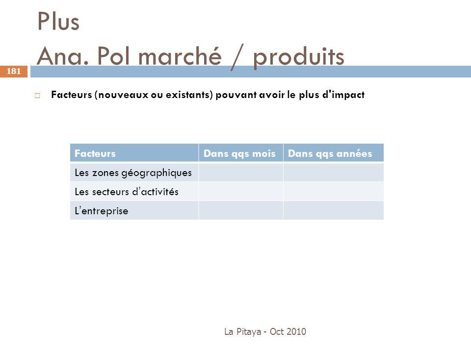 Plus Ana. Pol marché / produits La Pitaya - Oct 2010 181 Facteurs (nouveaux ou existants) pouvant avoir le plus d'impact FacteursDans qqs moisDans qqs