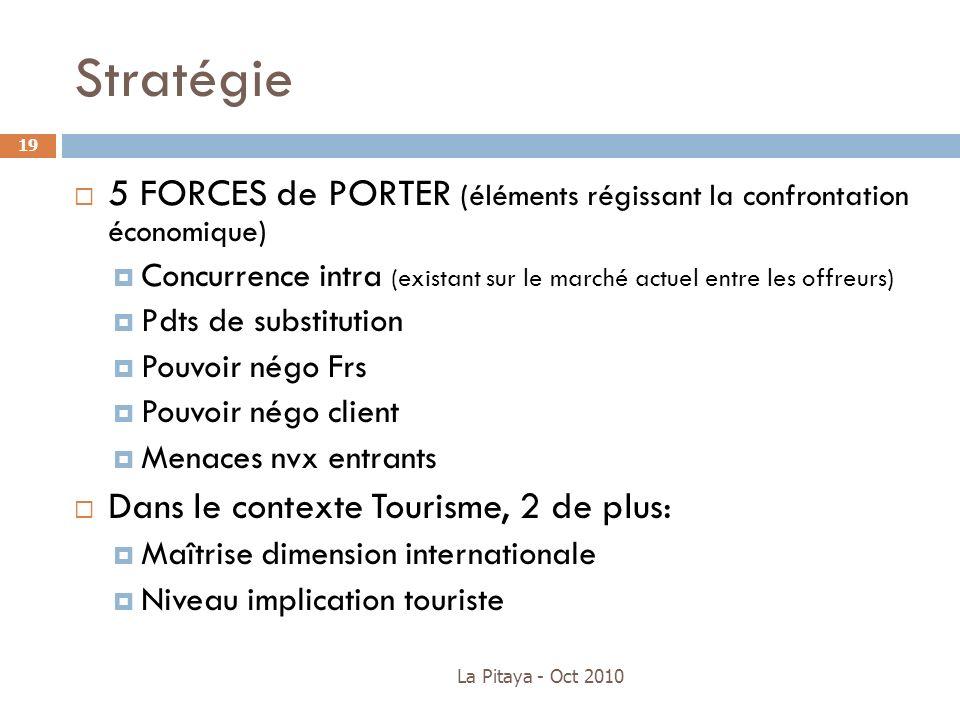 La Pitaya - Oct 2010 19 5 FORCES de PORTER (éléments régissant la confrontation économique) Concurrence intra (existant sur le marché actuel entre les