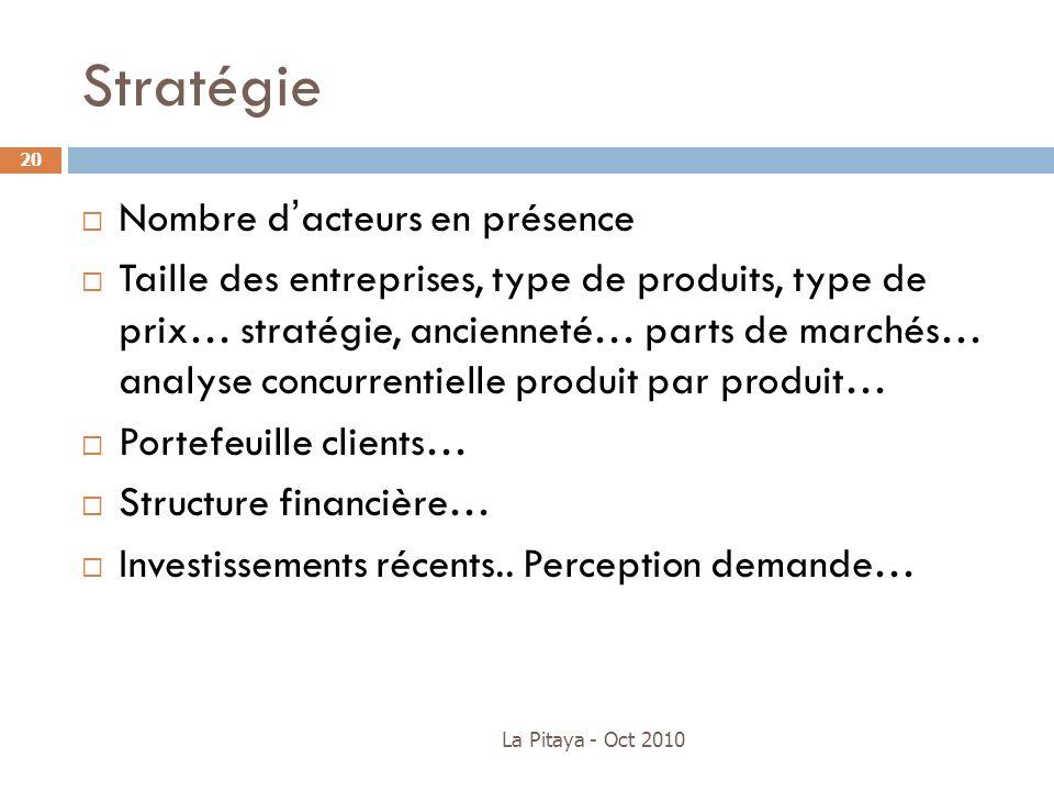 La Pitaya - Oct 2010 20 Nombre dacteurs en présence Taille des entreprises, type de produits, type de prix… stratégie, ancienneté… parts de marchés… a