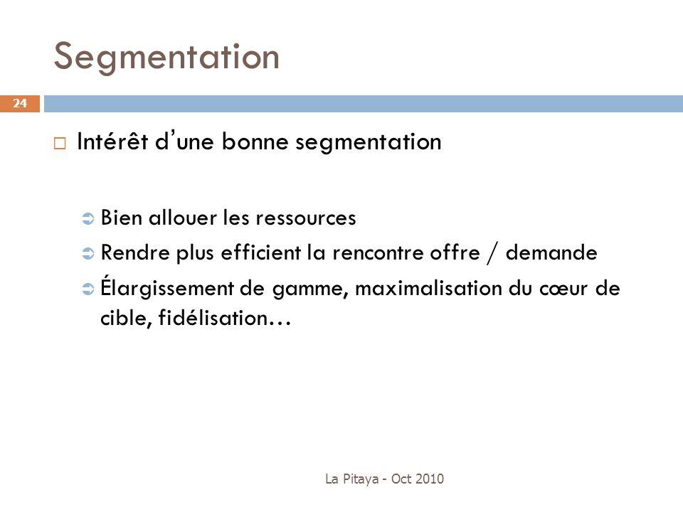 Segmentation La Pitaya - Oct 2010 24 Intérêt dune bonne segmentation Bien allouer les ressources Rendre plus efficient la rencontre offre / demande Él