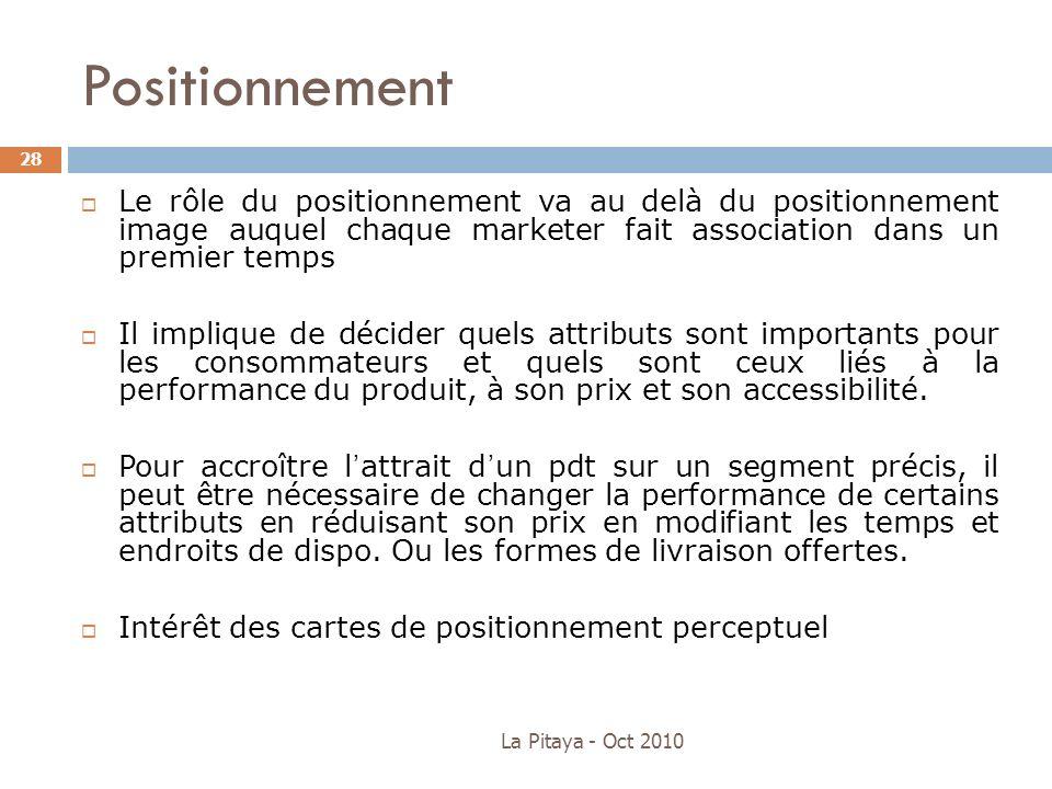 Positionnement La Pitaya - Oct 2010 28 Le rôle du positionnement va au delà du positionnement image auquel chaque marketer fait association dans un pr