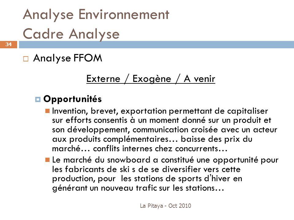 Analyse Environnement Cadre Analyse La Pitaya - Oct 2010 34 Analyse FFOM Externe / Exogène / A venir Opportunités Invention, brevet, exportation perme