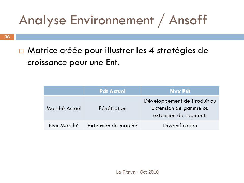 Analyse Environnement / Ansoff Matrice créée pour illustrer les 4 stratégies de croissance pour une Ent. La Pitaya - Oct 2010 38 Pdt ActuelNvx Pdt Mar