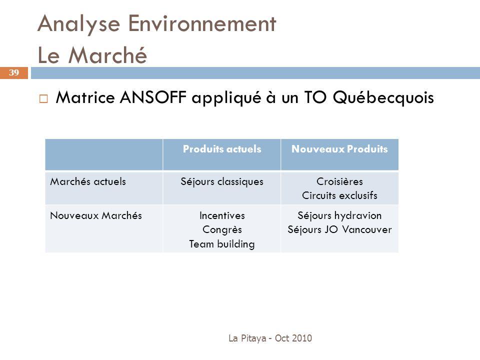 Analyse Environnement Le Marché La Pitaya - Oct 2010 39 Matrice ANSOFF appliqué à un TO Québecquois Produits actuelsNouveaux Produits Marchés actuelsS