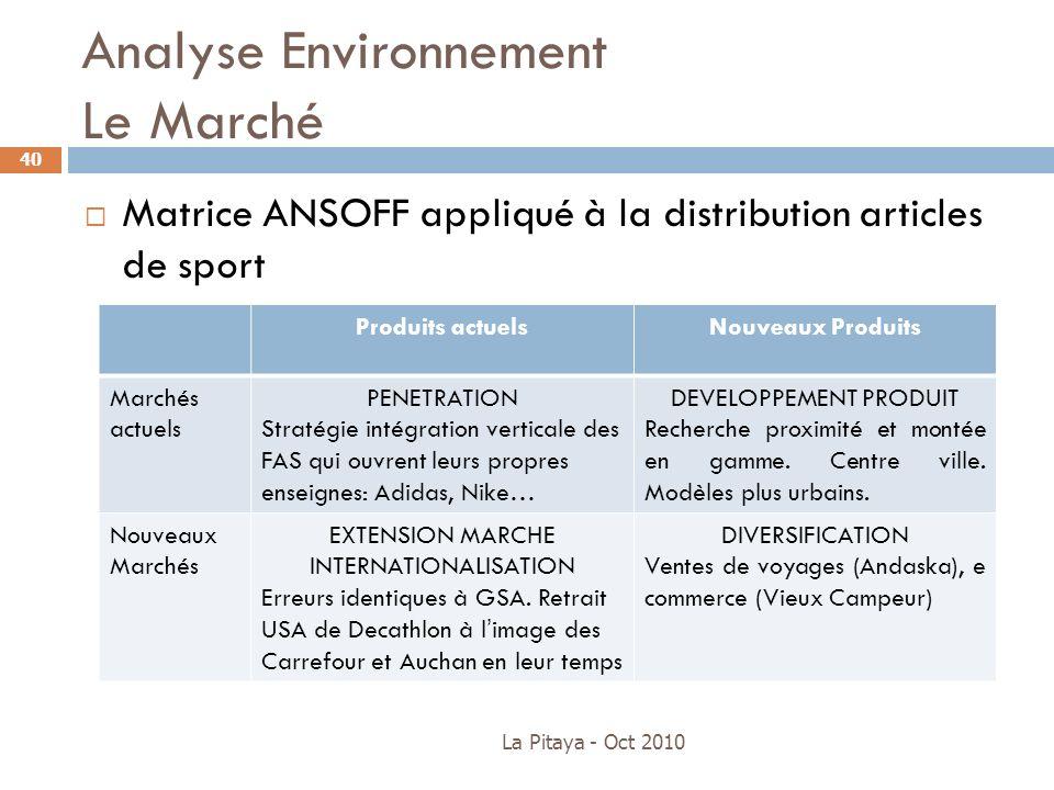 Analyse Environnement Le Marché La Pitaya - Oct 2010 40 Matrice ANSOFF appliqué à la distribution articles de sport Produits actuelsNouveaux Produits