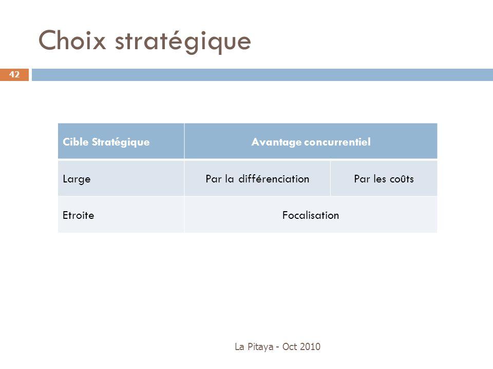 Choix stratégique Cible StratégiqueAvantage concurrentiel LargePar la différenciationPar les coûts EtroiteFocalisation La Pitaya - Oct 2010 42