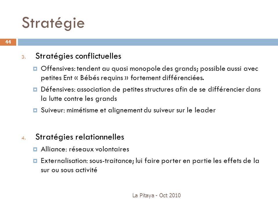 Stratégie 3. Stratégies conflictuelles Offensives: tendent au quasi monopole des grands; possible aussi avec petites Ent « Bébés requins » fortement d