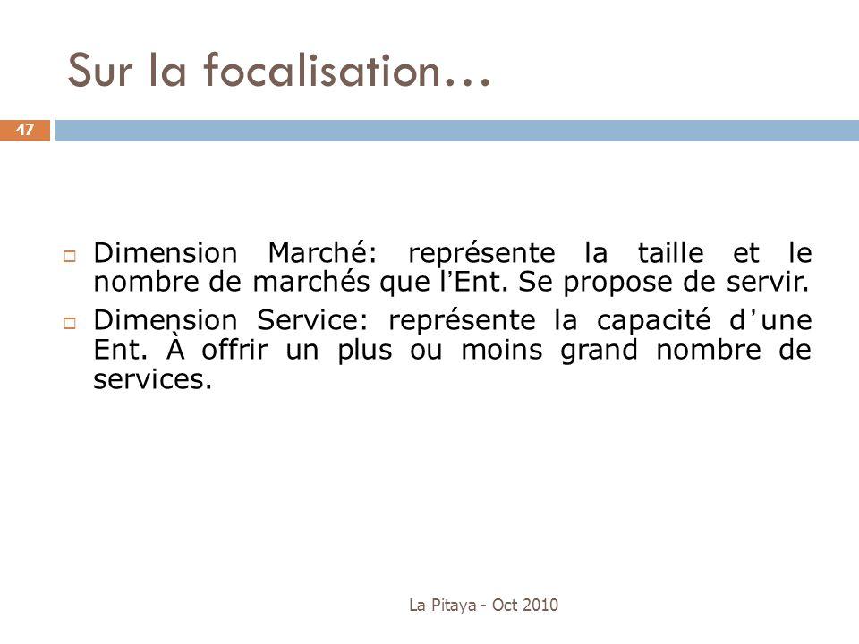 La Pitaya - Oct 2010 47 Dimension Marché: représente la taille et le nombre de marchés que lEnt. Se propose de servir. Dimension Service: représente l