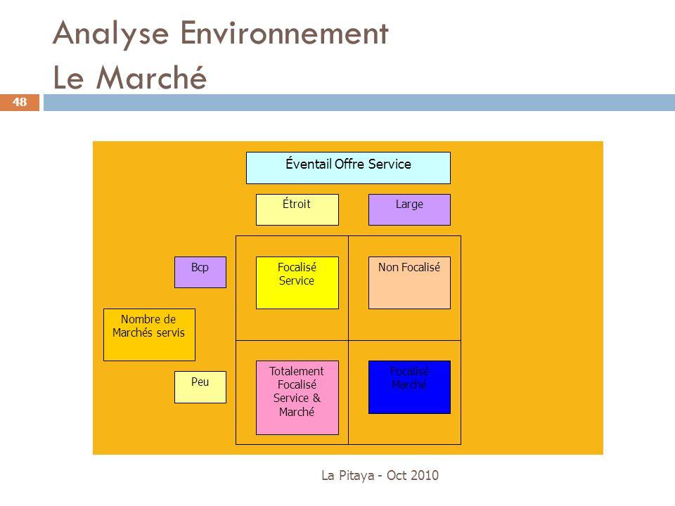 Analyse Environnement Le Marché La Pitaya - Oct 2010 48 Focalisé Service Non Focalisé Totalement Focalisé Service & Marché Focalisé Marché ÉtroitLarge