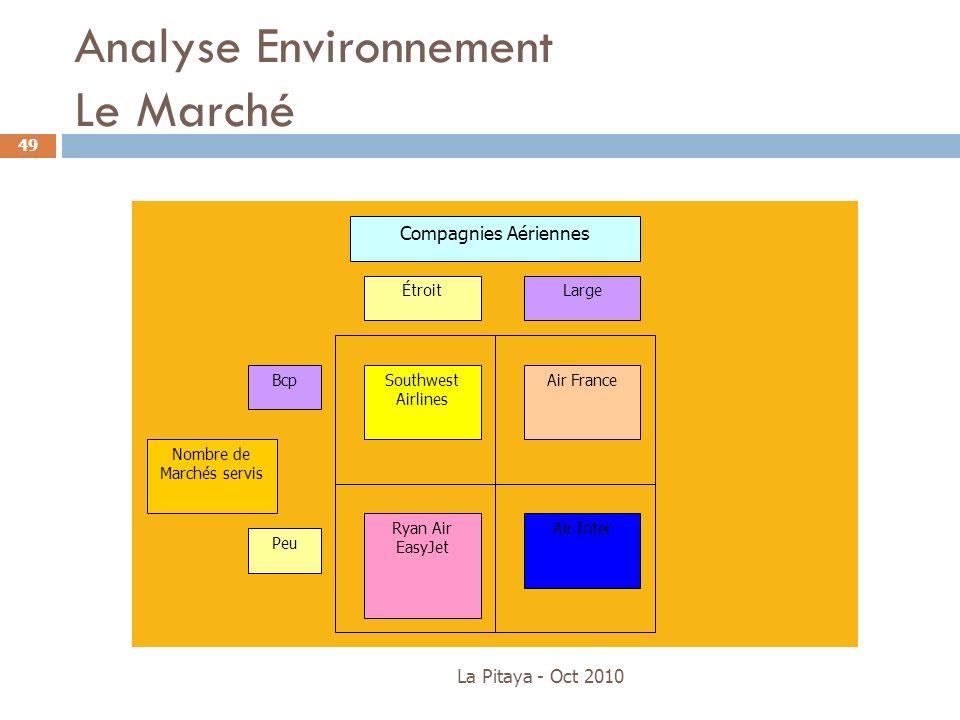 Analyse Environnement Le Marché La Pitaya - Oct 2010 49 Southwest Airlines Air France Ryan Air EasyJet Air Inter ÉtroitLarge Bcp Peu Compagnies Aérien