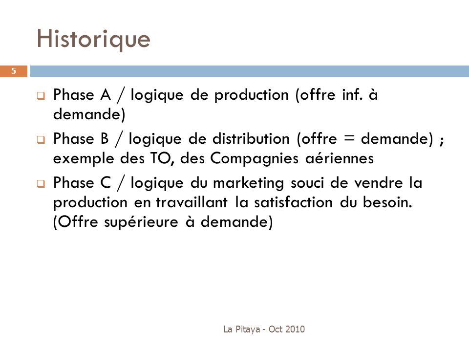 La Pitaya - Oct 2010 5 Phase A / logique de production (offre inf. à demande) Phase B / logique de distribution (offre = demande) ; exemple des TO, de