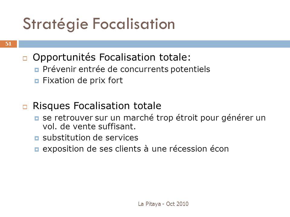 Stratégie Focalisation La Pitaya - Oct 2010 51 Opportunités Focalisation totale: Prévenir entrée de concurrents potentiels Fixation de prix fort Risqu