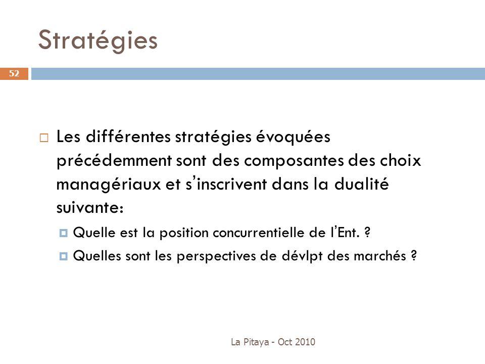 Stratégies Les différentes stratégies évoquées précédemment sont des composantes des choix managériaux et sinscrivent dans la dualité suivante: Quelle
