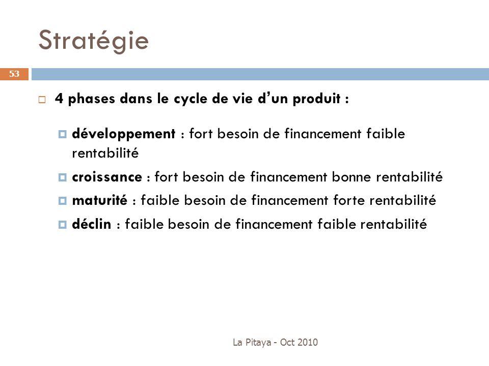 La Pitaya - Oct 2010 53 4 phases dans le cycle de vie dun produit : développement : fort besoin de financement faible rentabilité croissance : fort be