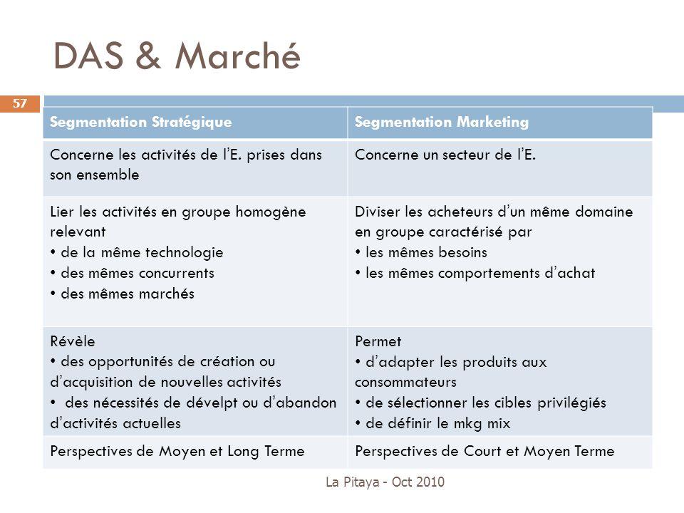 DAS & Marché La Pitaya - Oct 2010 57 Segmentation StratégiqueSegmentation Marketing Concerne les activités de lE. prises dans son ensemble Concerne un